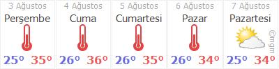 Hatay Reyhanlı Hava durumu