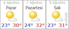 Rize 3 günlük hava durumu