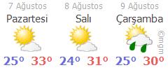 Rize - 3 Günlük Hava Tahmini