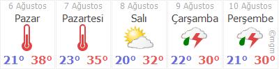 Sakarya 5 günlük hava durumu