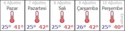AdýyamanSamsatBaðarasý hava durumu