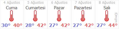 Şanlıurfa 5 günlük hava durumu