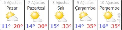 ErzurumÞenkayaTütenocak hava durumu