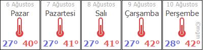 Siirt 5 günlük hava durumu