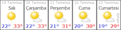 AdýyamanSincikSöðütlübahçe hava durumu