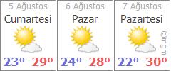 Sinop 3 günlük hava durumu
