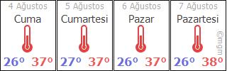 ŞIRNAK HAVA DURUMU