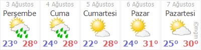 Trabzon 3 günlük hava durumu