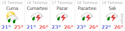 Trabzon 5 Gün Tahmin Hava Durumu