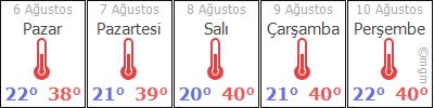 Tunceli 5 günlük hava durumu