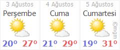 Türkeli Hava Durumu