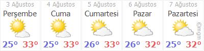 Adana 5 Günlük Hava Durumu YUMURTALIK