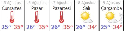 AdanaYüreðirBelören hava durumu