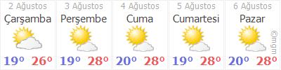 Zonguldak 5 günlük hava durumu